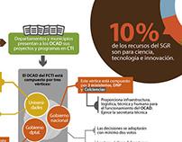 Infografías Claves sobre Regalías en Colombia