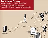 Metropolis Creative Process