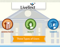 Infographic on LIVETEXT application