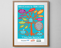 Oxford Health NHS Foundation Trust, Poster Design