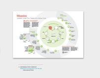 Millenium Developmental Goal: Measles - Info Design
