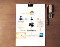 Customer Gauge Data Visual  Design