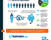 ifographic for uspory.cz