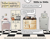 Kitchens Through the Ages - Infographic