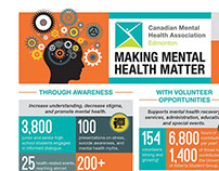 CMHA-ER Infographic 2014