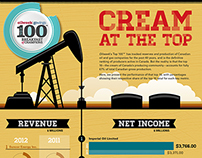Oilweek Top 100 Infographic
