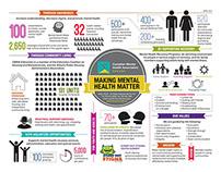 CMHA-ER Infographic 2013