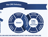 CRG: The Construction Feast or Famine Cycle Infographic