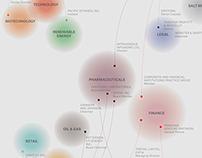 4 Wealthiest Foundations Data Viz