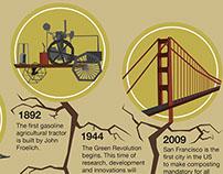 History of Organics Timeline