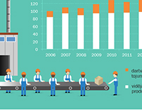 Infographic: Labour productivity in Latvia