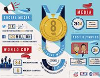 USSA - Sochi Infographic
