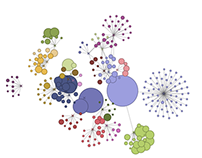 Visualization of Social Topologies