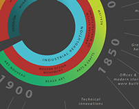 Visual History of Industrial Design
