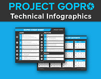 PROJECT GOPRO - Technical Infographics