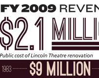 Infographic about the Lincoln Theater's finances