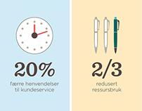 Lindorff salgsverktøy – infographics og ikoner
