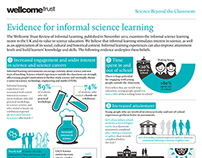 Evidence for informal science learning