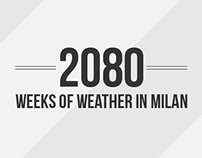 2080 Weeks of weather in Milan