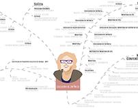 Marta's Curriculum Vitae