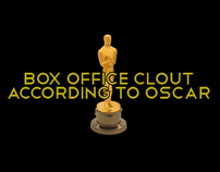 Box Office Clout According to Oscar [Infographic]