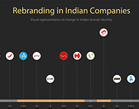 Rebranding in Indian Companies - an Infographic