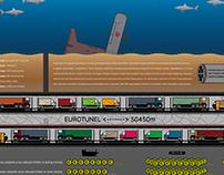 Eurotunel vs. La Manche infographic