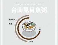 [動態資訊圖表]台灣小吃解剖系列-台南虱目魚粥