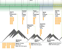 Cycle expedition infographic