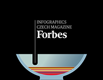 Infographics Forbes CZ