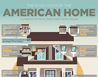Evolution of the American Home