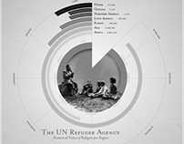 Refugee Infographics