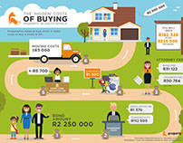 Propertyfox buying / selling infographic