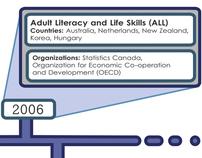 International Adult Literacy Survey-2 timelines