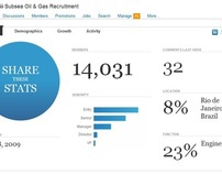 My Oil & Gas Linkedin Groups (Stats)