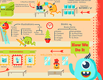 Design Studio Infographic for Tad Carpenter Studios