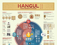 1810 Hangul Infographic Poster