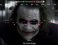 The Dark Knight Character Emotions | Infographics