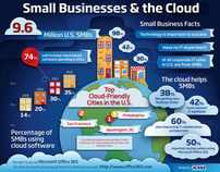 Small Businesses & the Cloud Infographic