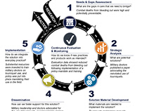 Knowledge Translation Infographic Support
