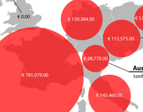 European Weapons Exports to Egypt Visualisation