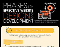 Phases of Effective Website design and Development