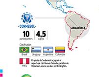 Infografía Perú en camino al Mundial Rusia 2018