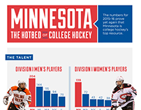 Minnesota Hockey Infographic
