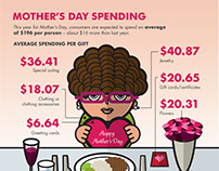Mother's Day Spending infographic