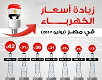 electricity prices in Egypt (Infographic)