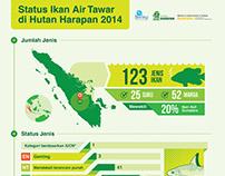 Infografis Status Ikan Air Tawar di Hutan Harapan 2014