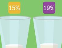 Milk - Infographic