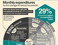 Where do your taxes really go? – Infographic