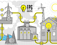 Logo & illustrations for Fin Project Group electric